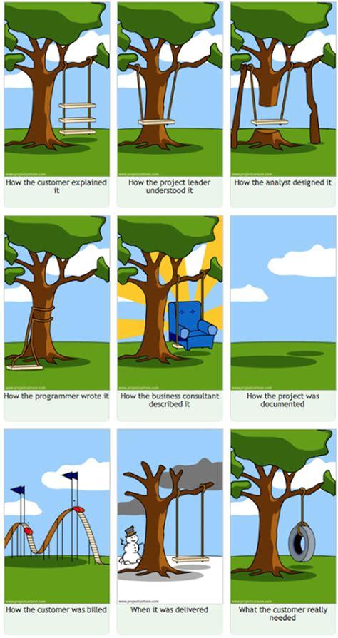 swing project management joca on stuff