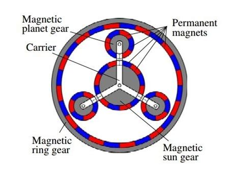 gearing the future reluctance magnetic gear create how do magnetic gears work quora