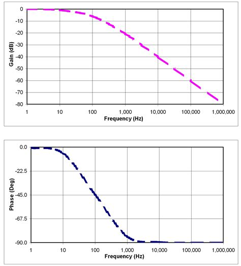 high pass filter lab report signal chain basics part 12 the bode plot an essential ac parameter display tool edn
