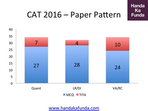 Cat Paper Pattern And Marks Distribution | cat 2016 complete analysis paper pattern expected