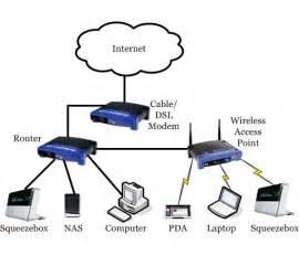 Home Wireless Network Design Diagram Wireless Network Diagram Galleryhip Com The Hippest