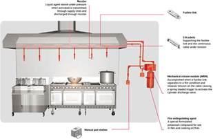 home suppression system kitchen suppression system wonderful with kitchen