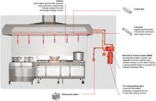 Commercial Kitchen Exhaust Hood Design Kitchenshield Lehavot
