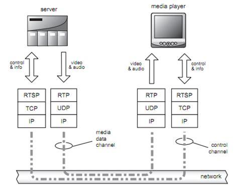 design application protocol rtsp interleaved frame frame design reviews