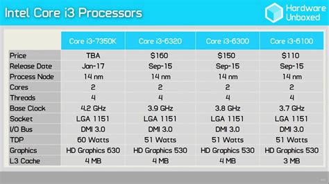 Intel I5 8600k 3 6ghz Up To 4 3ghz Cache 9mb Box intel i3 7350k reviewed the budget overclock ready