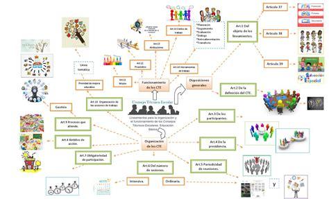 lineamientos tecnicos para la organizacion del sistema de lineamientos para la organizaci 243 n y el funcionamiento de