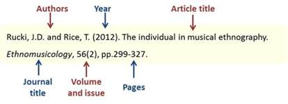 citing and referencing material guide to harvard