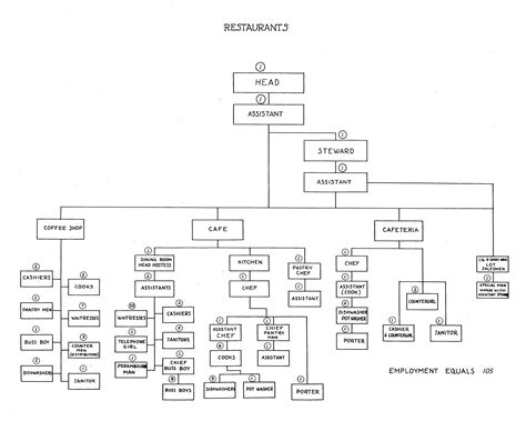 restaurant flowchart workflow diagram for restaurant choice image how to