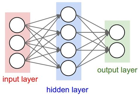 neural net cs231n convolutional neural networks for visual recognition