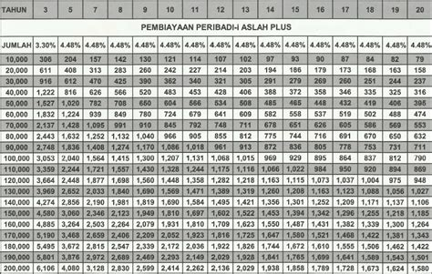 jadual pinjaman peribadi bank rakyat jadual pinjaman peribadi bank rakyat