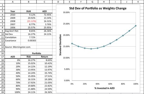 How To Calculate Standard Deviation Of Stock Returns In Excel Howsto Co Variance Optimization Excel Template