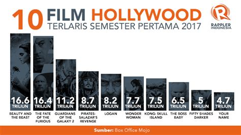 film terlaris 2017 indonesia daftar 10 film hollywood terlaris semester pertama 2017