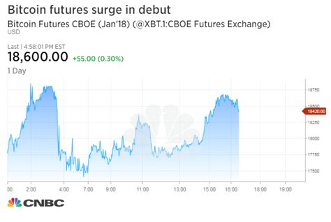 Buy Stock With Bitcoin 1 by Bitcoin Price Jumps Higher As New Futures Trade On Cboe
