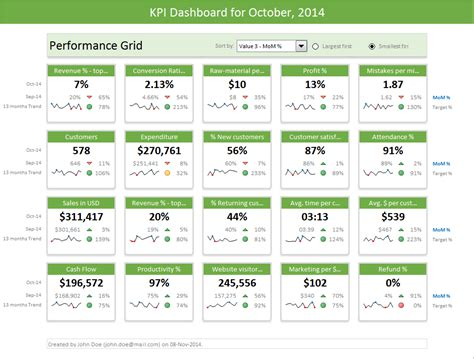 Excel Dashboard Templates Download Now Chandoo Org Become Awesome In Excel Microsoft Excel Dashboard Templates