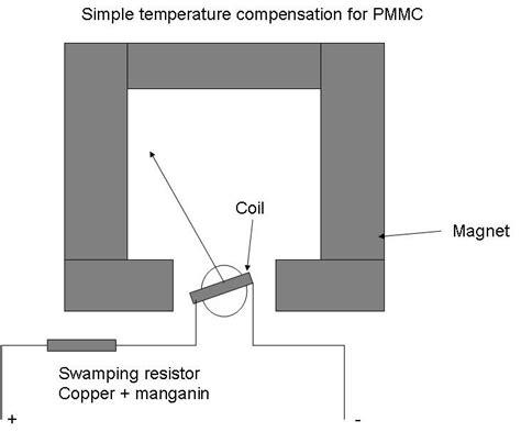 temperature compensation resistors instrumentation and engineering temperature compensation and error in pmmc