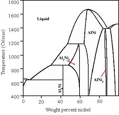 ni al phase diagram image raney nickel phase diagram png the free encyclopedia