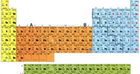 tavola periodica interattiva focus tavola periodica degli elementi formato excel selection