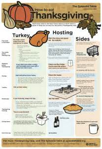 planning for thanksgiving dinner step by step thanksgiving planning infographic froomz blog