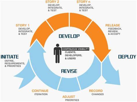 agile development methodology diagram 29 best images about agile scrum methodology on