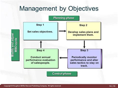 management by objectives template quality manager resume sle top 8 quality manager resume