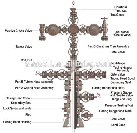 oilfield wellhead equipment x max tree and christmas tree