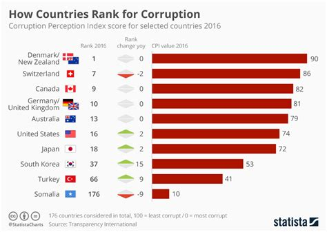 chart ranking the world s most valuable nation brands chart how countries rank for corruption statista