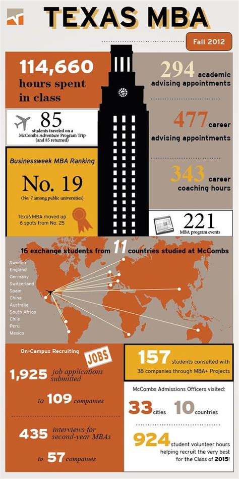 Mccombs Mba Global Connections by Mccombs Is A Top Global Business School Has A Vast Alumni