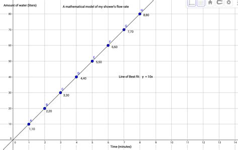 Shower Flow Rate by Lucas S G Model Of Showers Flow Rate