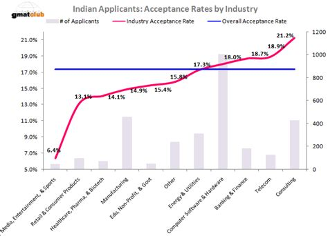 Asu Acceptance Rate Mba by Mba Admission Chances For Indian Applicants Top 50