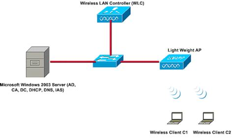 peap  unified wireless networks  microsoft