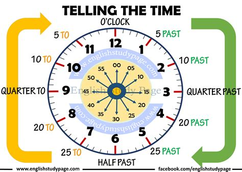 telling the time in study page
