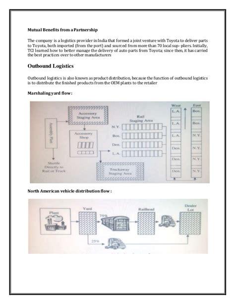 Toyota Supply Chain Toyota Supply Chain Management