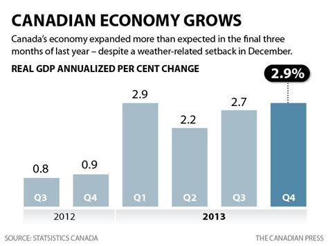 Mba In Economics In Canada by Canada S Economy Expands At 2 9 Pace Beating Forecasts