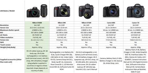 buy nikon d5600 kit af s dx nikkor 18 140 mm f 3 5 5 6g ed vr lens 24 2 mp dslr black