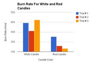 does white candles burn faster than colored candles pin do white candles burn faster than colored by becky on