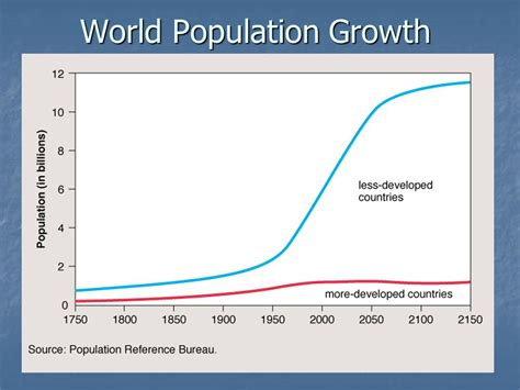 History And Pattern Of Human Population Growth | the history pattern in which population growth is logistic