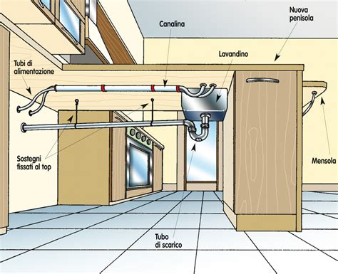 impianto gas cucina cucine con penisola rifare casa