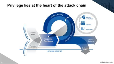 privileged attack vectors building effective cyber defense strategies to protect organizations books id and access management securing the privileged