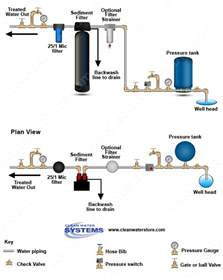 clean well water report how can i remove sand