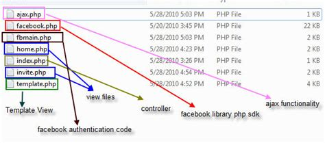 tutorial php facebook api knowledge sharing technical solution january 2013