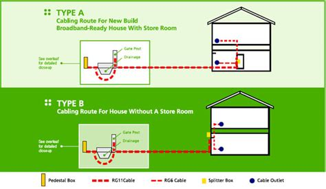 cabling routes starhub support