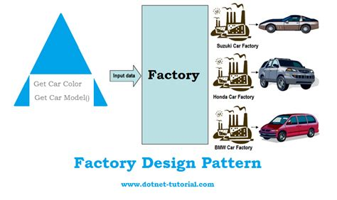 design pattern real world exle factory design pattern real world exle mukesh kumar