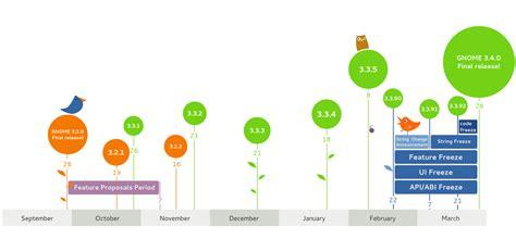 design inspiration timeline gnome timeline 3 4 0 png 1400 215 650 timeline design