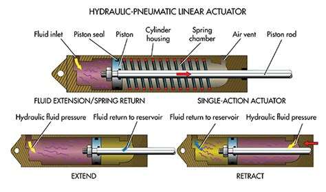 whats  difference  pneumatic hydraulic