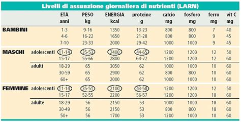 alimenti calorie per 100 grammi quasimodonline