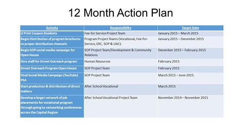 12 month marketing plan template present by avenue marketing ppt