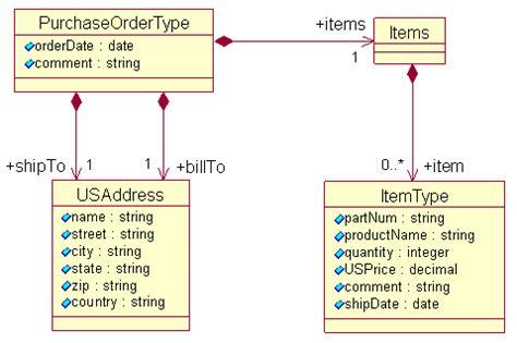 pattern xsd decimal service data objects sdo 2 0 создание и чтение