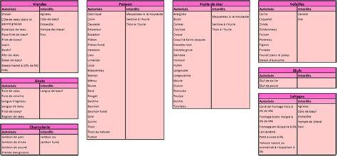 dukan alimenti les bonnes recettes dukan 187 liste des aliments autoris 233 s