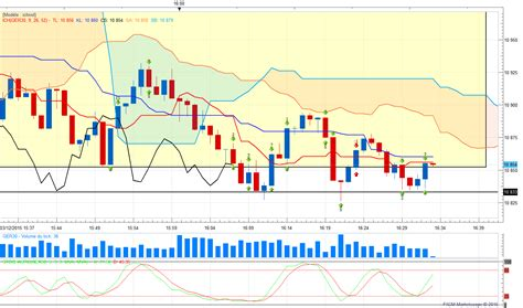 ichimoku swing trading system systeme de trading ichimoku aroon oscillator trading system