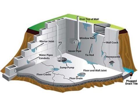 basement waterproofing calgary seepage solutions calgary